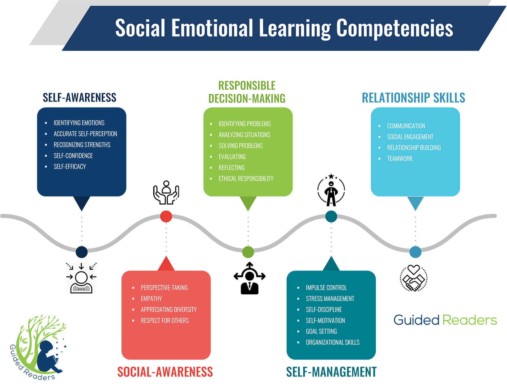 Chart that shows how Guided Readers Integrates Social Emotional Learning Competencies in its lessons